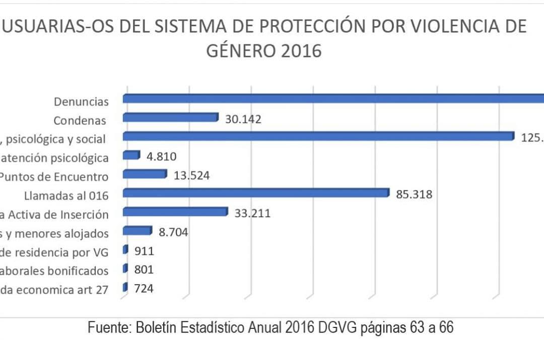 20 REIVINDICACIONES DEL INFORME SOMBRA SOBRE LA APLICACIÓN CONVENIO ESTAMBUL EN ESPAÑA 2014-2018